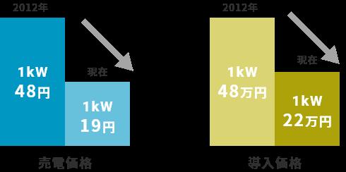 売電価格と導入価格の推移